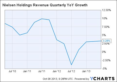 NLSN Revenue Quarterly YoY Growth Chart