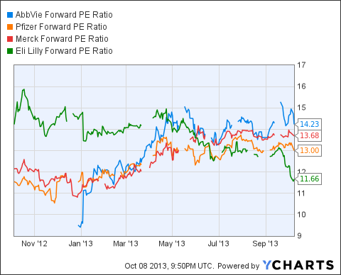 ABBV Forward PE Ratio Chart