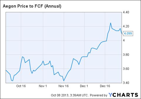 AEG Price to FCF (Annual) Chart
