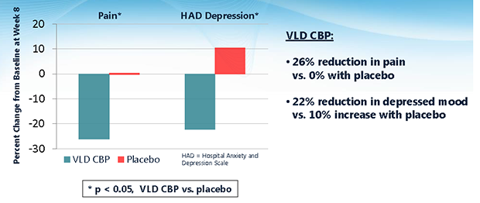 Positive Results from Phase 2a VLD CBP in FM