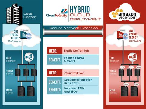 Hybrid Cloud Deployment, per CloudVelocity Illustration