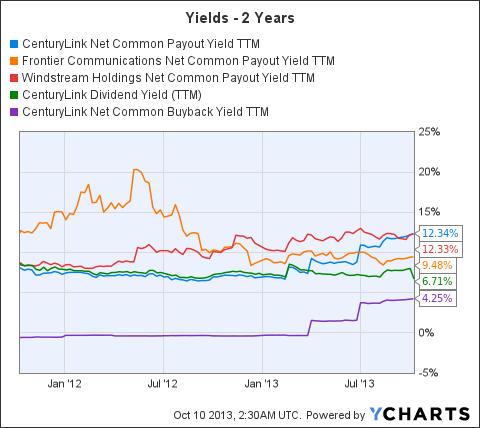 CTL Net Common Payout Yield TTM Chart