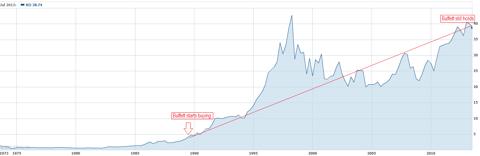 Performance of Coca Cola since Buffett