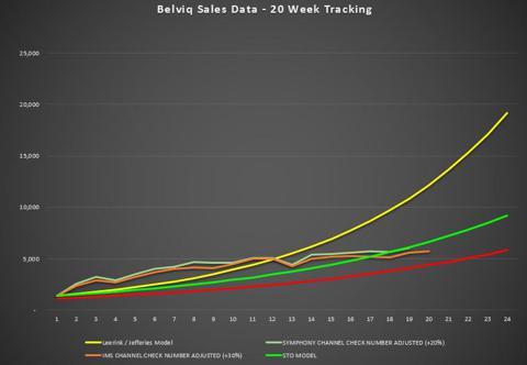Belviq Sales Week 20