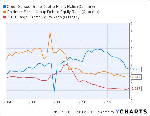 CS Debt to Equity Ratio (Quarterly) Chart