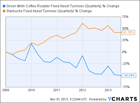 GMCR Fixed Asset Turnover (Quarterly) Chart