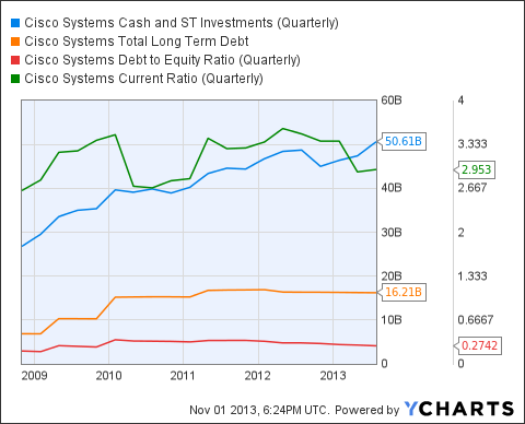 CSCO Cash and ST Investments (Quarterly) Chart