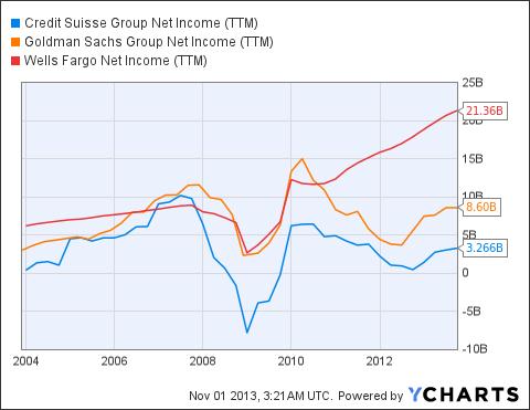 CS Net Income (<a href='http://seekingalpha.com/symbol/TTM' title='Tata Motors Limited'>TTM</a>) Chart