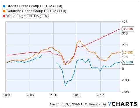 CS EBITDA (NYSE:<a href='http://seekingalpha.com/symbol/TTM' title='Tata Motors Limited'>TTM</a>) Chart