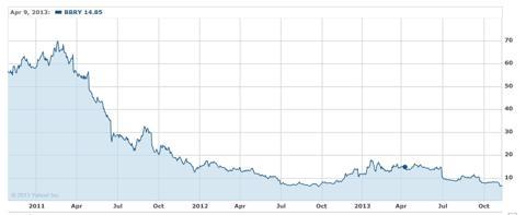 BlackBerry graph