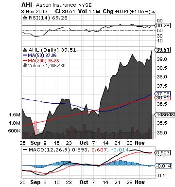 https://staticseekingalpha.a.ssl.fastly.net/uploads/2013/11/10/saupload_ahl_chart.png