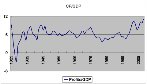 corporate profits after tax divided by GDP 1947-2013