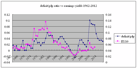 Deficit vs earnings yield 1962-2012