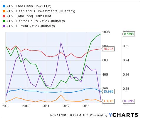T Free Cash Flow (<a href=