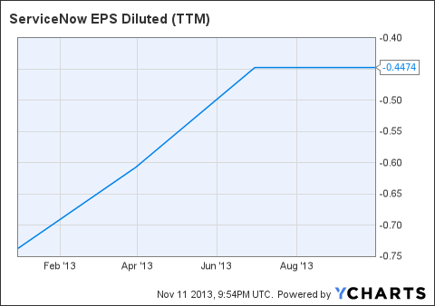 NOW EPS Diluted (<a href='http://seekingalpha.com/symbol/TTM' title='Tata Motors Limited'>TTM</a>) Chart