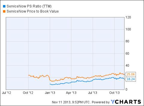 NOW PS Ratio (<a href='http://seekingalpha.com/symbol/TTM' title='Tata Motors Limited'>TTM</a>) Chart