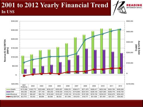 RDI 2001 to 2012 yearly Financial Trend