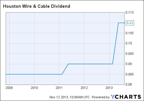 HWCC Dividend Chart