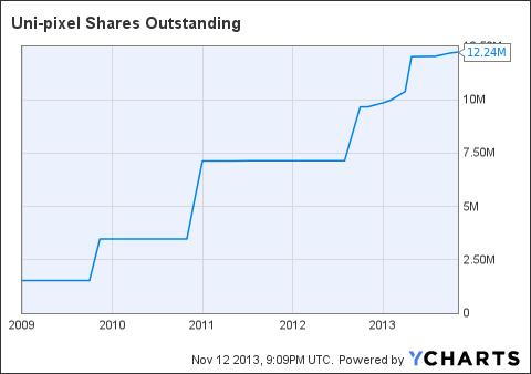 UNXL Shares Outstanding Chart