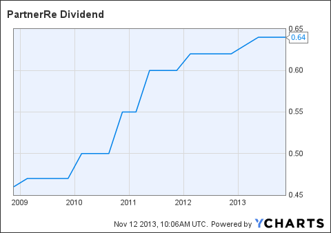 PRE Dividend Chart