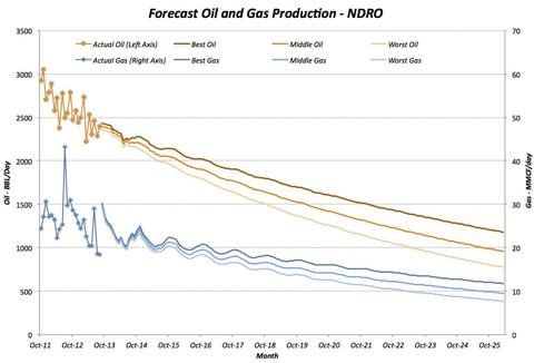 Forecast Future NDRO Oil and Gas Production