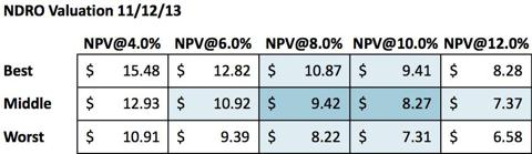 Value of NDRO at Different Levels of Risk and Rates of Return