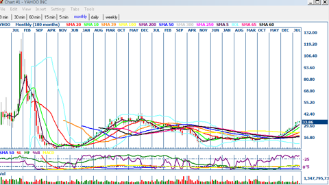 180 month Chart on Yhoo