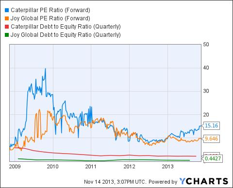 CAT PE Ratio (Forward) Chart
