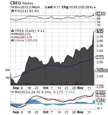 https://staticseekingalpha.a.ssl.fastly.net/uploads/2013/11/14/saupload_creg_chart.png