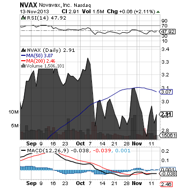 https://staticseekingalpha.a.ssl.fastly.net/uploads/2013/11/14/saupload_nvax_chart.png