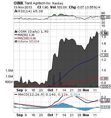 https://staticseekingalpha.a.ssl.fastly.net/uploads/2013/11/14/saupload_oink_chart2.png