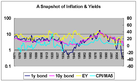 inflation yields 1871-2011