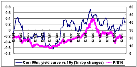 correlation between yield curve and 10year yield and PE