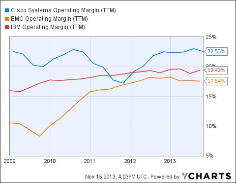 CSCO Operating Margin (NYSE:<a href='http://seekingalpha.com/symbol/TTM' title='Tata Motors Limited'>TTM</a>) Chart