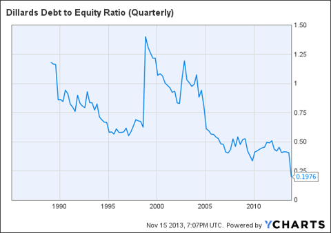 DDS Debt to Equity Ratio (Quarterly) Chart