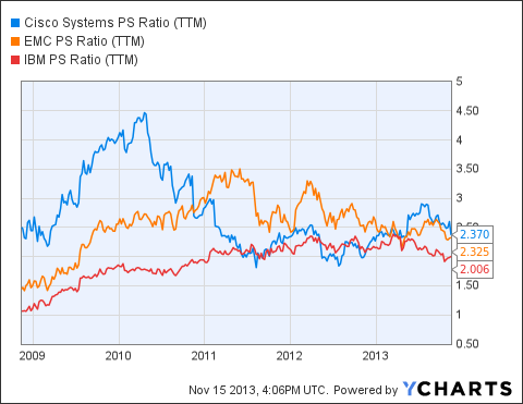 CSCO PS Ratio (<a href='http://seekingalpha.com/symbol/TTM' title='Tata Motors Limited'>TTM</a>) Chart