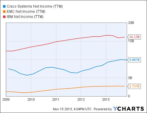 CSCO Net Income (<a href='http://seekingalpha.com/symbol/TTM' title='Tata Motors Limited'>TTM</a>) Chart