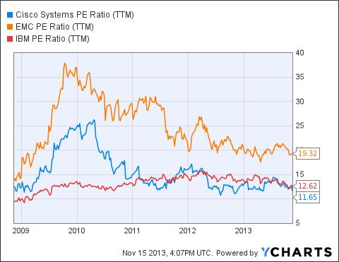 CSCO PE Ratio (<a href='http://seekingalpha.com/symbol/TTM' title='Tata Motors Limited'>TTM</a>) Chart