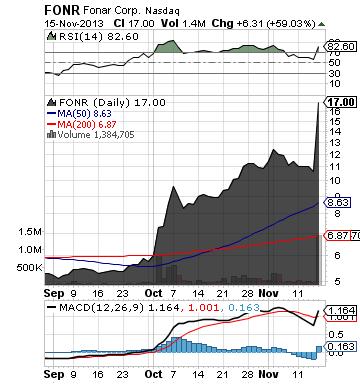 https://staticseekingalpha.a.ssl.fastly.net/uploads/2013/11/15/saupload_fonr_chart.png