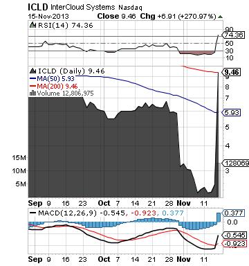 https://staticseekingalpha.a.ssl.fastly.net/uploads/2013/11/15/saupload_icld_chart3.png