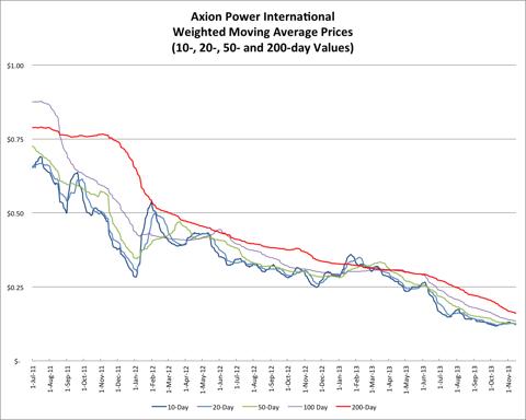 11.16.13 AXPW Price
