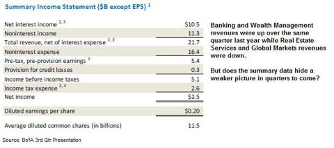 Bank of America Earnings