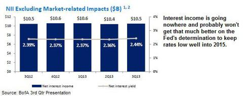 Bank of America net interest income