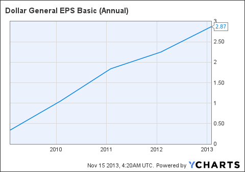 DG EPS Basic (Annual) Chart