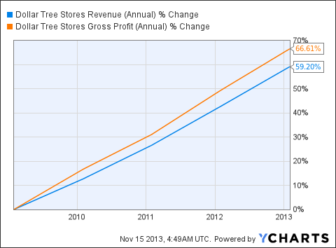 DLTR Revenue (Annual) Chart