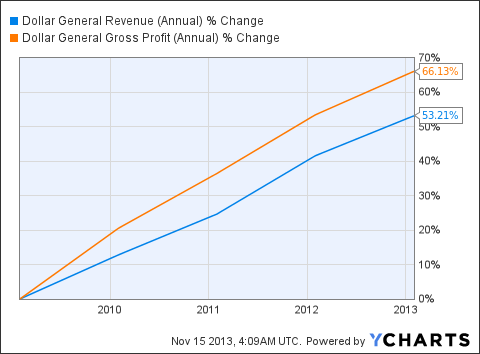 DG Revenue (Annual) Chart