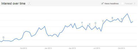 "Google Shopping trend for ""Ninja Turtles"""