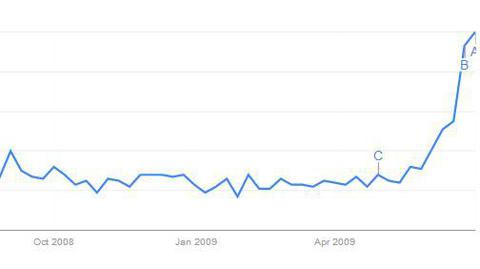 "Google Shopping Trends for ""Transformers"" after M.Bay movie released"