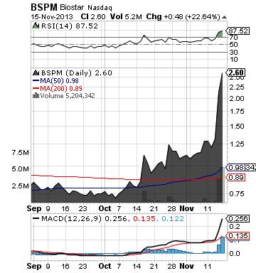https://staticseekingalpha.a.ssl.fastly.net/uploads/2013/11/17/saupload_bspm_chart1.png