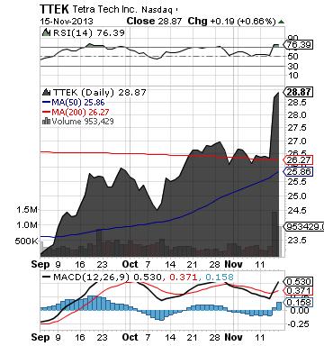 https://staticseekingalpha.a.ssl.fastly.net/uploads/2013/11/17/saupload_ttek_chart.png
